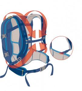 Dieses H2S-System (Hip to Shoulder) stabilisiert die Packung auf dem Rücken. Möglich macht es die Befestigung der Tragriemen an den Hüftflaps. (Oktober 2012)