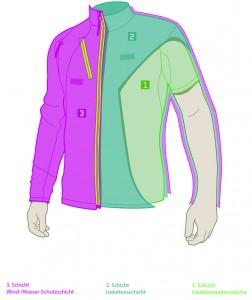 Das Zwiebelprinzip basiert auf unterschiedlichen Kleiderschichten.